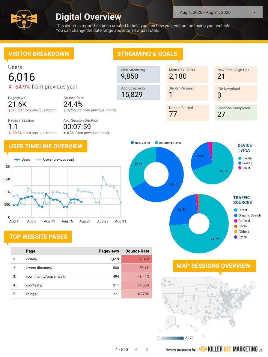 Google DataStudio Report for Radio